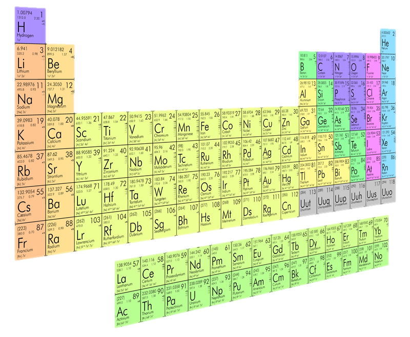 Elemental words periodic table urtaz Choice Image