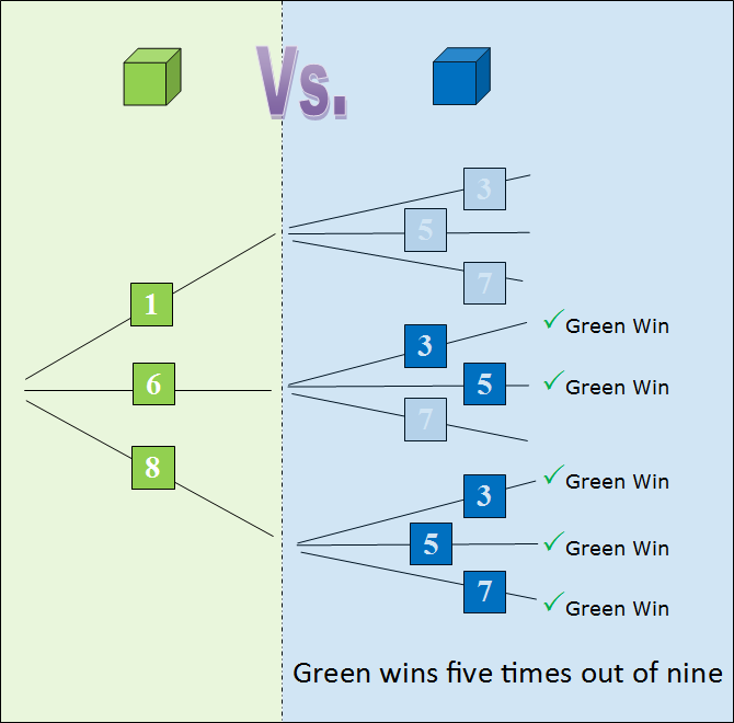 Intransitive dice a similar diagram can be constructed for all possible combinations of rolles for the green and blue dice again the probability is weighted and again the ccuart Choice Image
