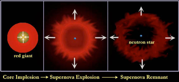 Supernovae, Supernova Remnants and Young Earth Creationism FAQ